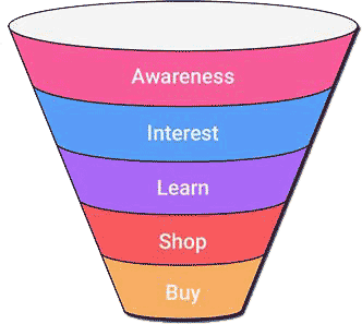 Pay Per Click Funnel