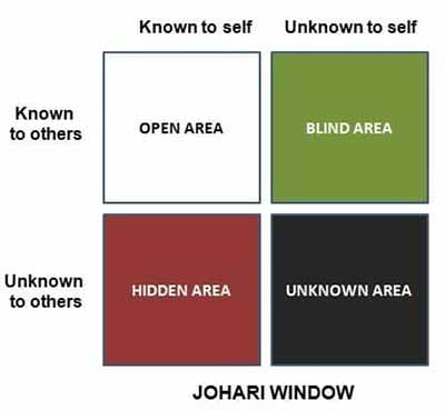 Audience Understanding Johari Window