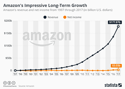Amazon's Impressive Growth Rate