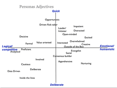 Persona Adjectives Exercise