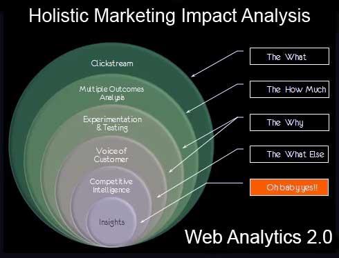 Holistic Marketing Impact Analysis